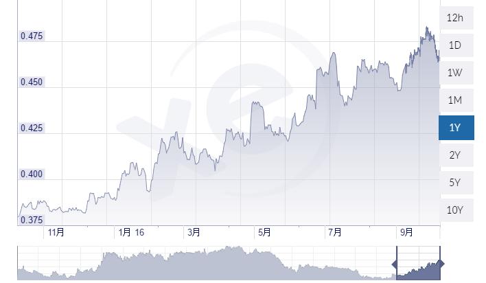 peso-rate-1year