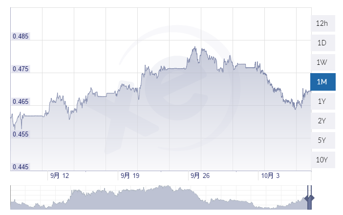 peso-rate-1month