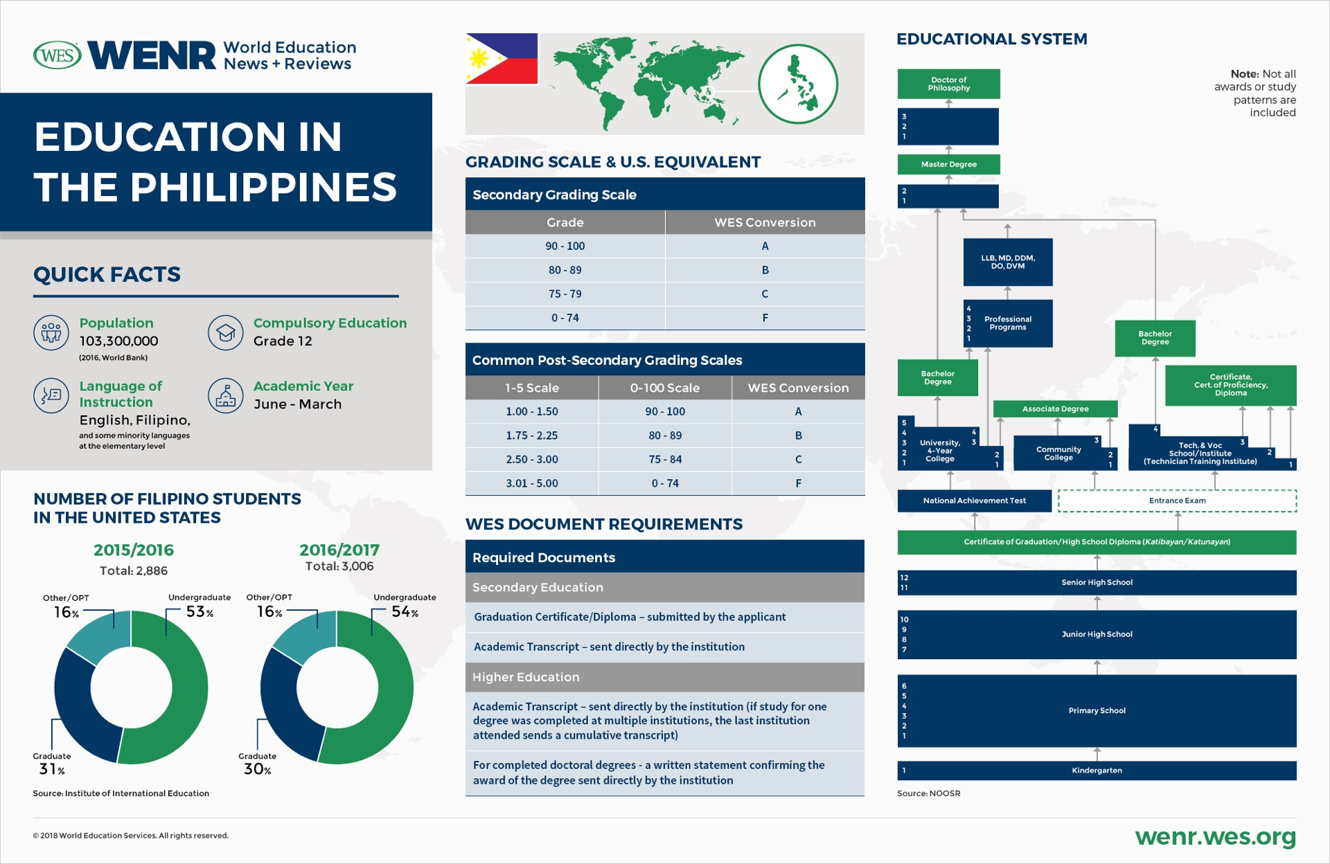 education-in-the-philippines