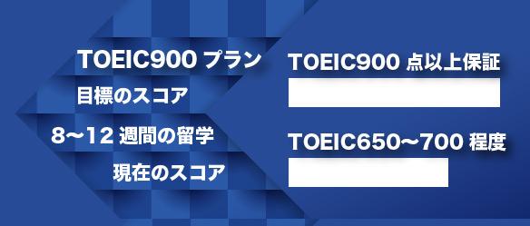 toeic-ryugaku-900plan
